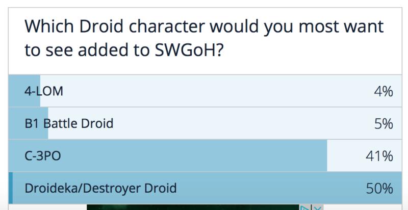 Droids v SWGoH - Anketa