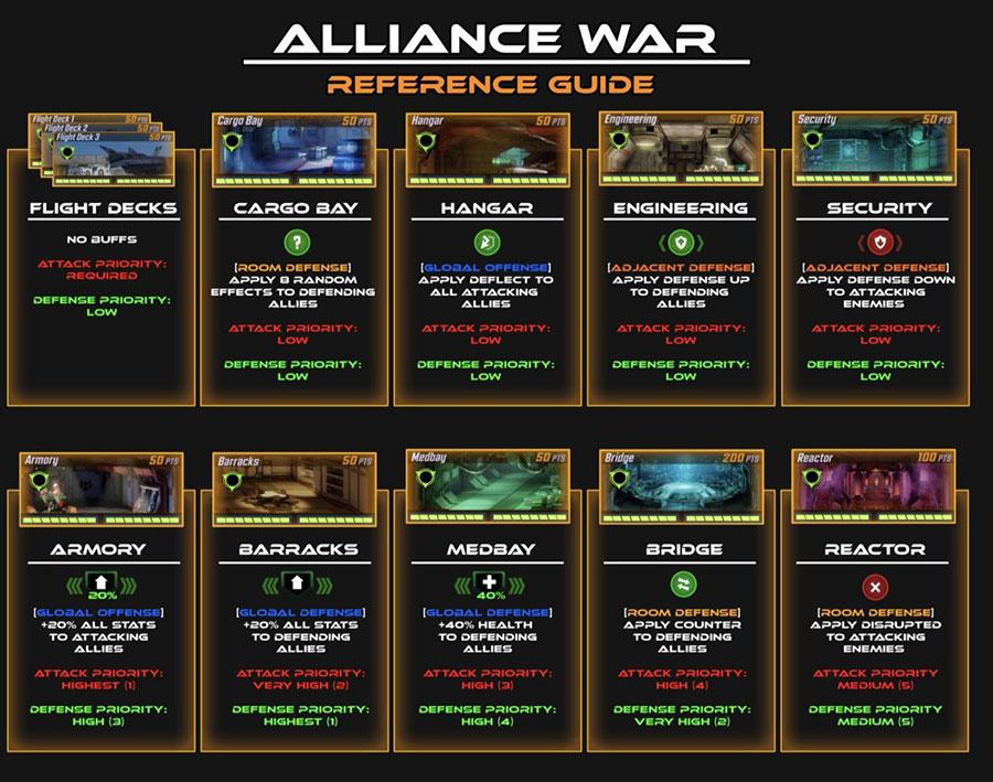 Lékaři bez hranic - Aliance Wars
