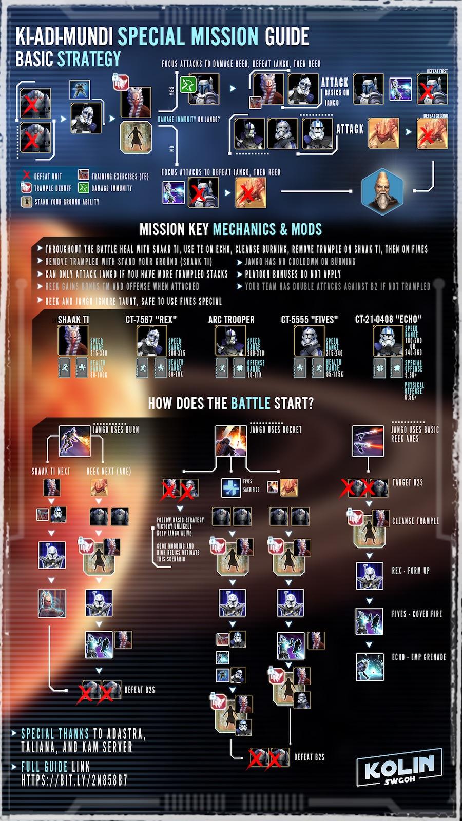 SWGoH KAM Infographic