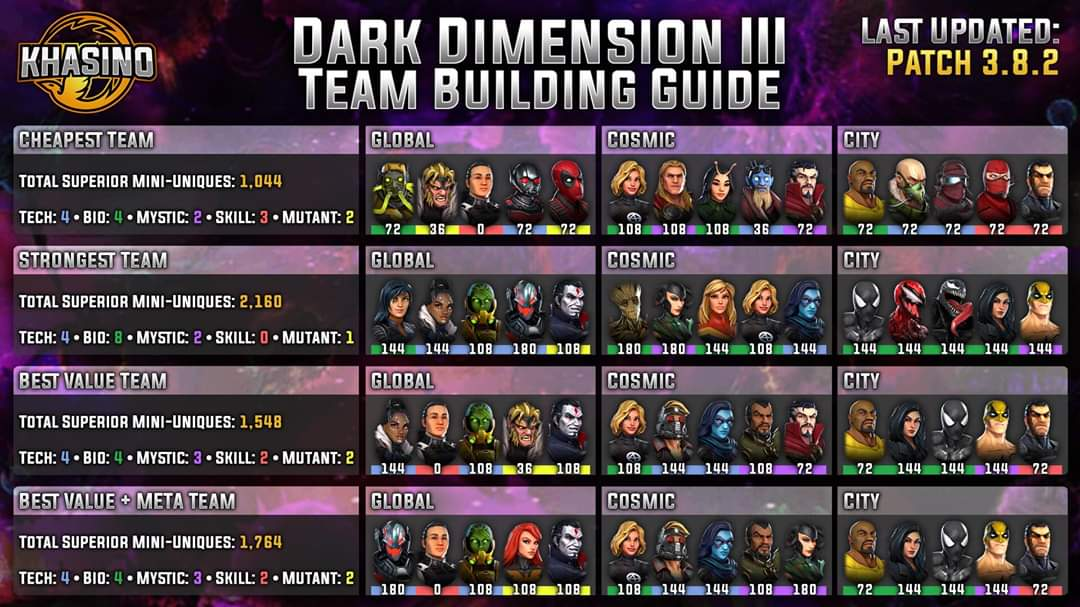 Dark Dimension 3 Guide