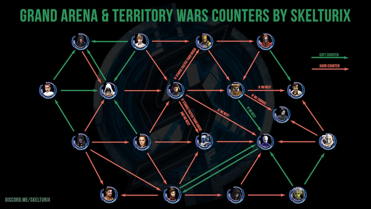 SWGoH 5v5 TW & GAC Counters